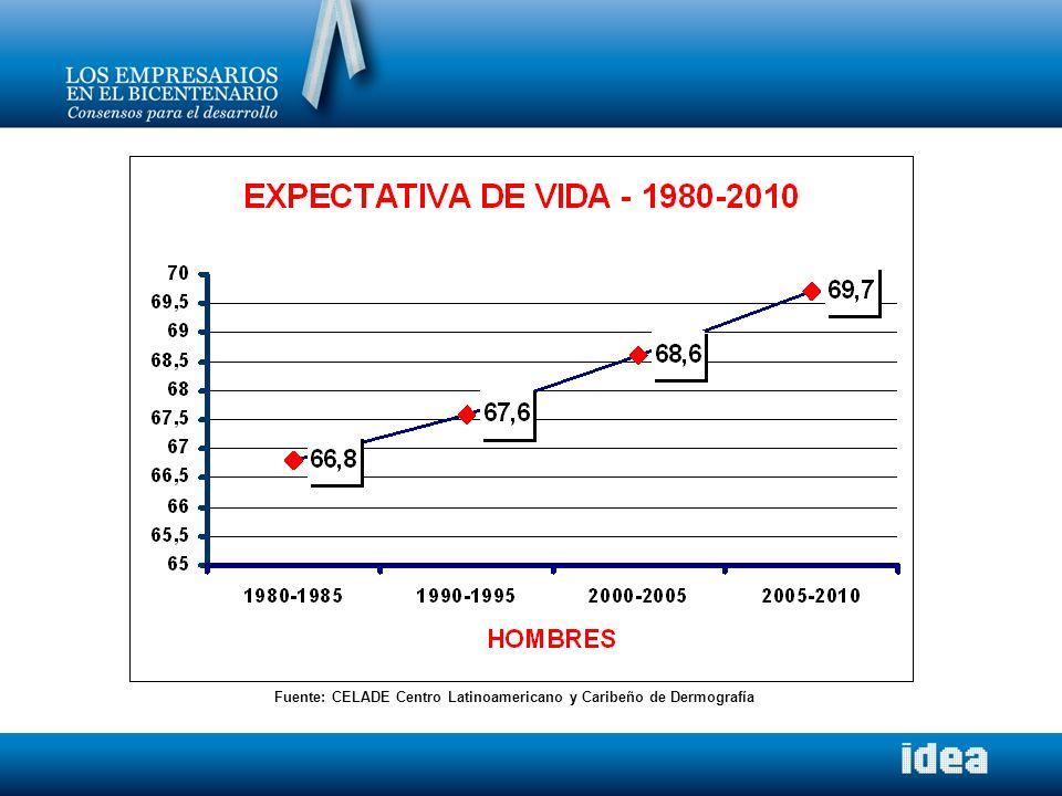 Fuente: CELADE Centro Latinoamericano y Caribeño de Dermografía