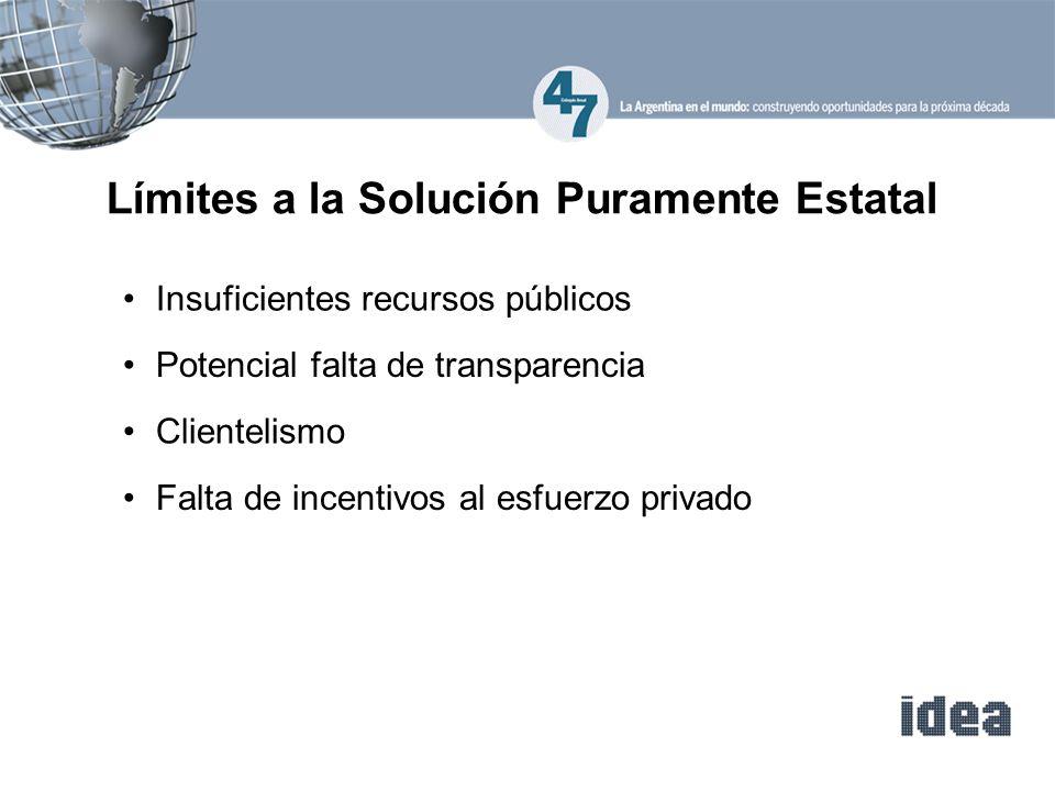 Insuficientes recursos públicos Límites a la Solución Puramente Estatal Potencial falta de transparencia Clientelismo Falta de incentivos al esfuerzo privado