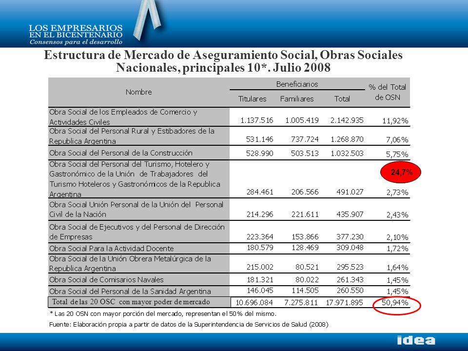 Estructura de Mercado de Aseguramiento Social, Obras Sociales Nacionales, principales 10*. Julio 2008 24,7% Total de las 20 OSC con mayor poder de mer