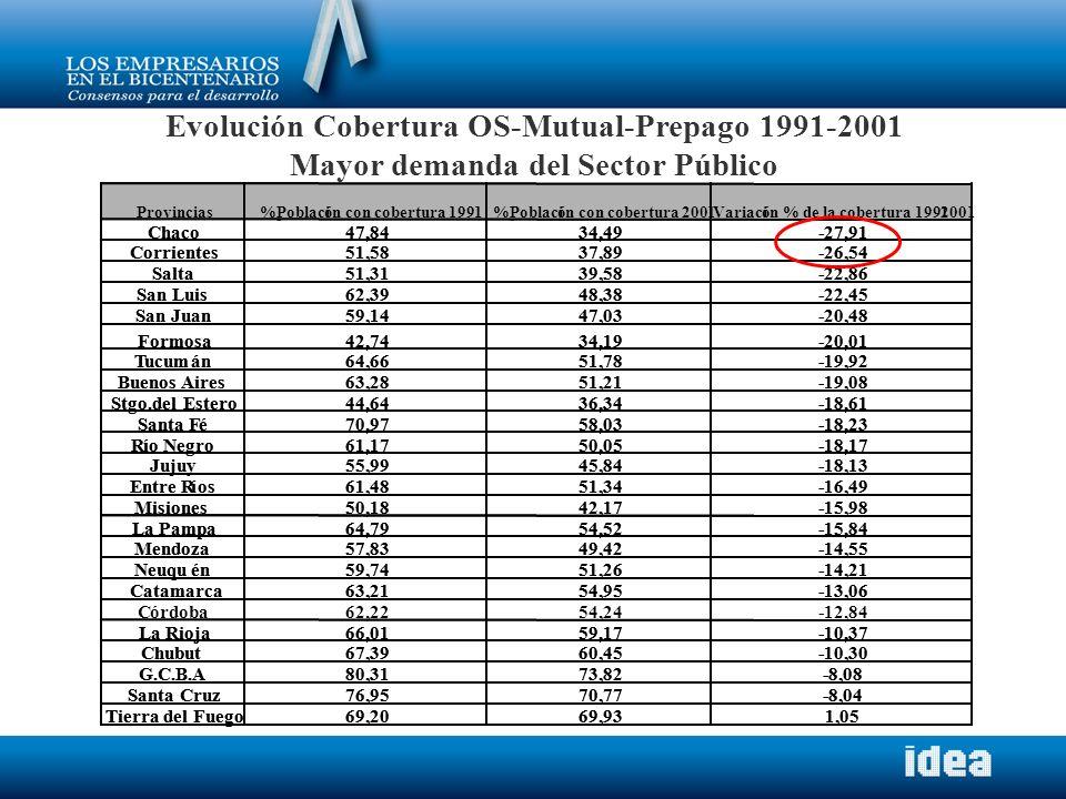 Evolución Cobertura OS-Mutual-Prepago 1991-2001 Mayor demanda del Sector Público