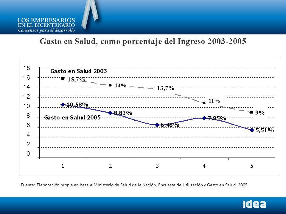 Gasto en Salud, como porcentaje del Ingreso 2003-2005 15,7% 14% 13,7% 11% 9% Fuente: Elaboración propia en base a Ministerio de Salud de la Nación, En