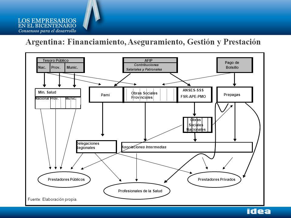 Argentina: Financiamiento, Aseguramiento, Gestión y Prestación ANSES-SSS FSR-APE-PMO Fuente: Elaboración propia.