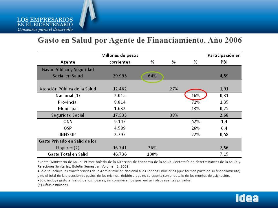 Gasto en Salud por Agente de Financiamiento. Año 2006 Fuente: Ministerio de Salud: Primer Boletín de la Dirección de Economía de la Salud. Secretaría