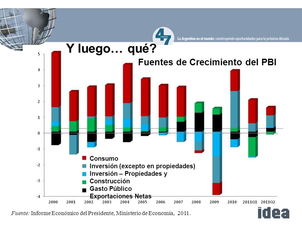 Fuente: Informe Económico del Presidente, Ministerio de Economía, 2011.