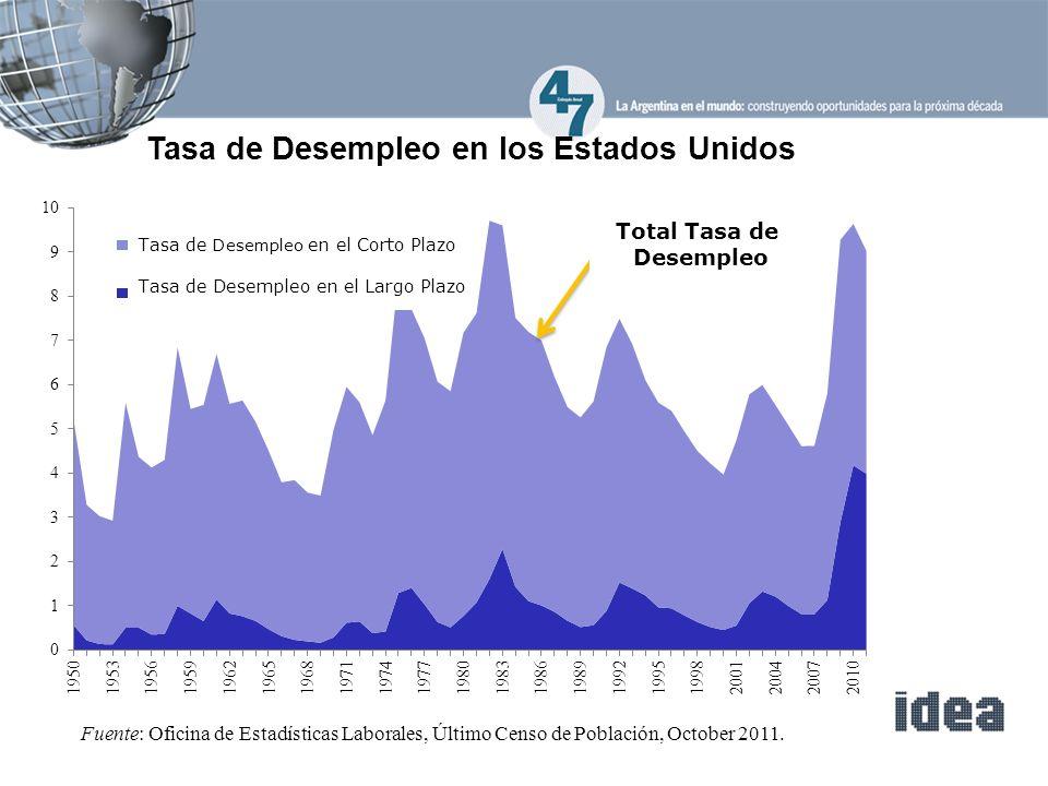 Tasa de Desempleo en los Estados Unidos Fuente: Oficina de Estadísticas Laborales, Último Censo de Población, October 2011.