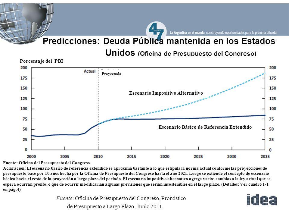 Predicciones: Deuda Pública mantenida en los Estados Unidos (Oficina de Presupuesto del Congreso) Fuente: Oficina de Presupuesto del Congreso, Pronóstico de Presupuesto a Largo Plazo, Junio 2011.