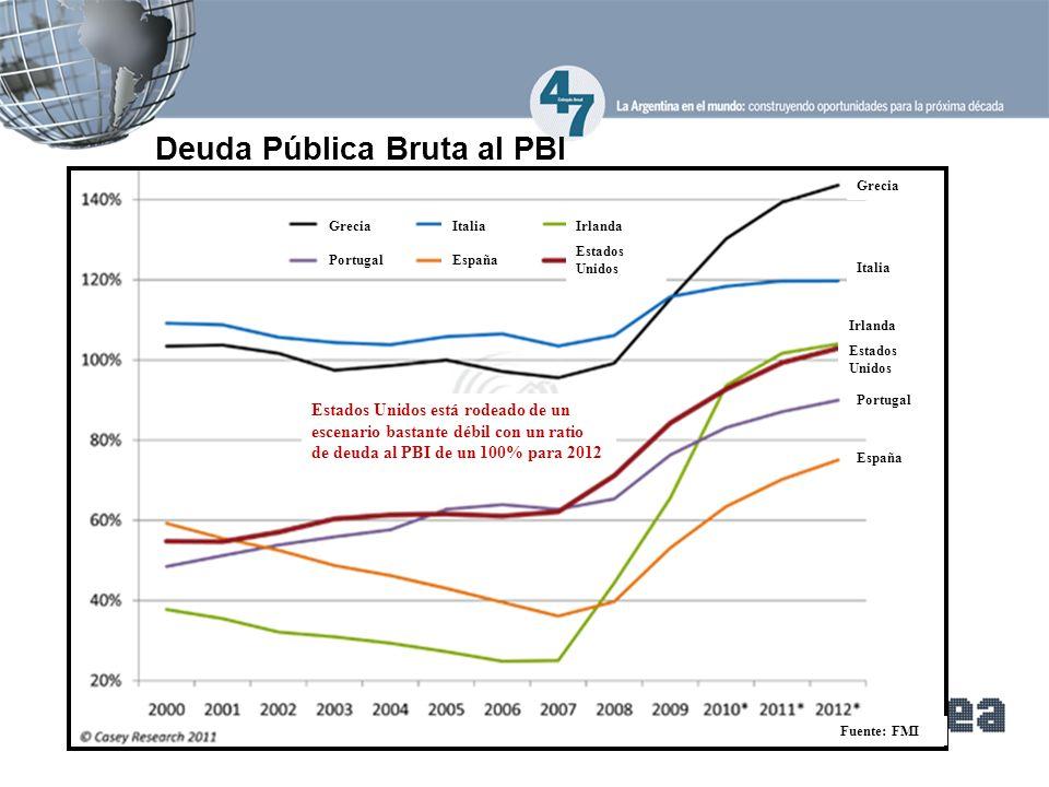 Deuda Pública Bruta al PBI Grecia Portugal Estados Unidos Irlanda España Italia Grecia Italia Estados Unidos Irlanda Portugal España Estados Unidos está rodeado de un escenario bastante débil con un ratio de deuda al PBI de un 100% para 2012 Fuente: FMI