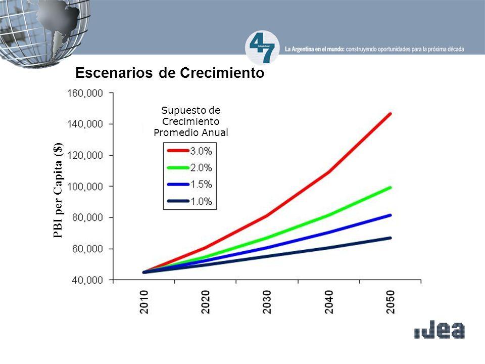 Escenarios de Crecimiento Supuesto de Crecimiento Promedio Anual PBI per Capita ($)