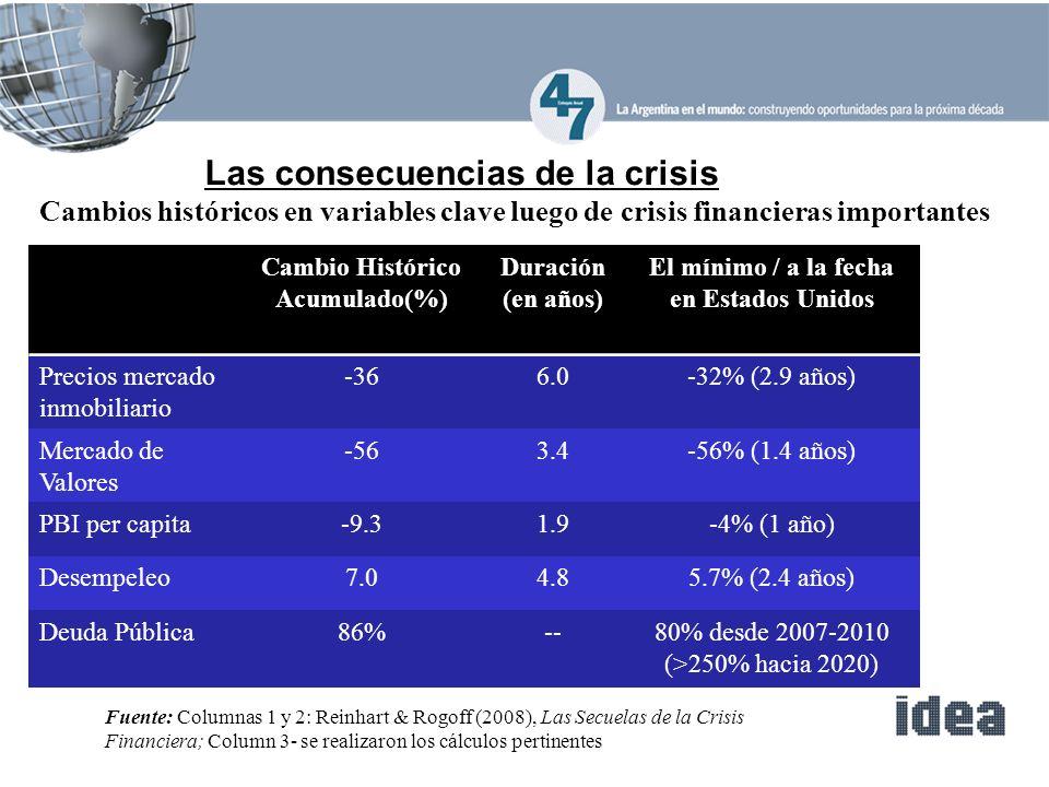 Cambios históricos en variables clave luego de crisis financieras importantes Cambio Histórico Acumulado(%) Duración (en años) El mínimo / a la fecha en Estados Unidos Precios mercado inmobiliario -366.0-32% (2.9 años) Mercado de Valores -563.4-56% (1.4 años) PBI per capita-9.31.9-4% (1 año) Desempeleo7.04.85.7% (2.4 años) Deuda Pública86%--80% desde 2007-2010 (>250% hacia 2020) Las consecuencias de la crisis Fuente: Columnas 1 y 2: Reinhart & Rogoff (2008), Las Secuelas de la Crisis Financiera; Column 3- se realizaron los cálculos pertinentes