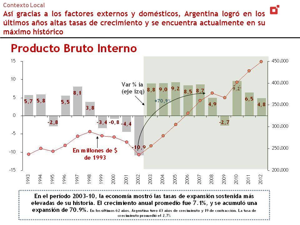 Contexto Local Así gracias a los factores externos y domésticos, Argentina logró en los últimos años altas tasas de crecimiento y se encuentra actualmente en su máximo histórico