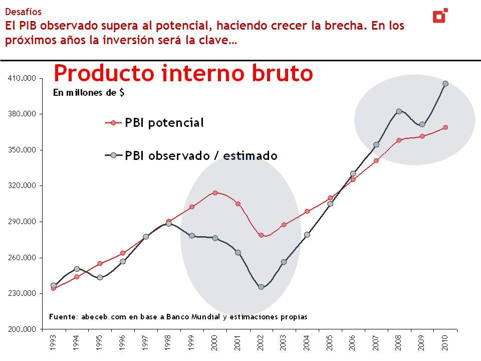 Desafíos El PIB observado supera al potencial, haciendo crecer la brecha.