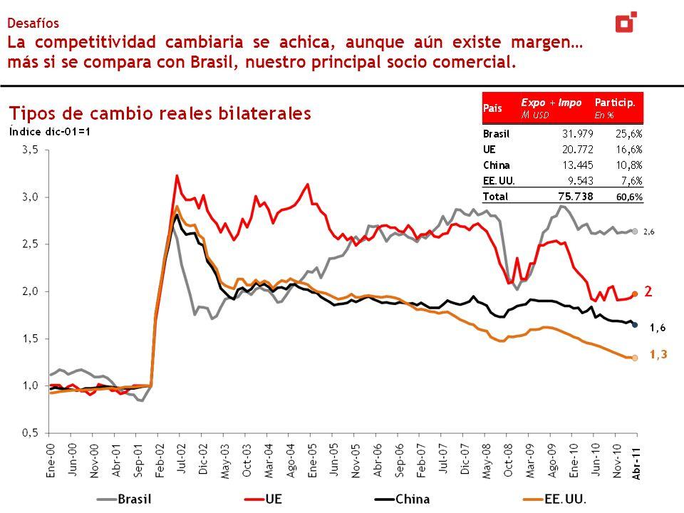 Desafíos La competitividad cambiaria se achica, aunque aún existe margen… más si se compara con Brasil, nuestro principal socio comercial.