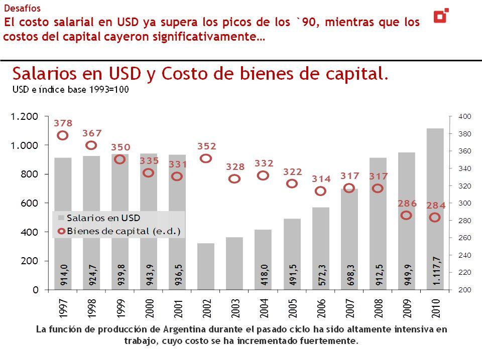 Desafíos El costo salarial en USD ya supera los picos de los `90, mientras que los costos del capital cayeron significativamente…