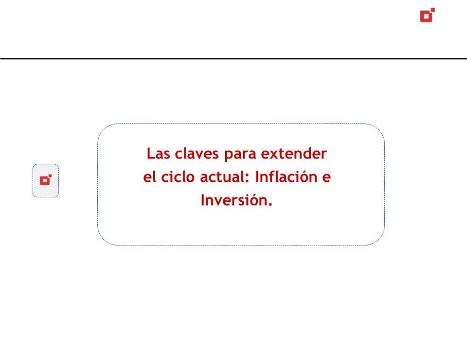 Las claves para extender el ciclo actual: Inflación e Inversión.