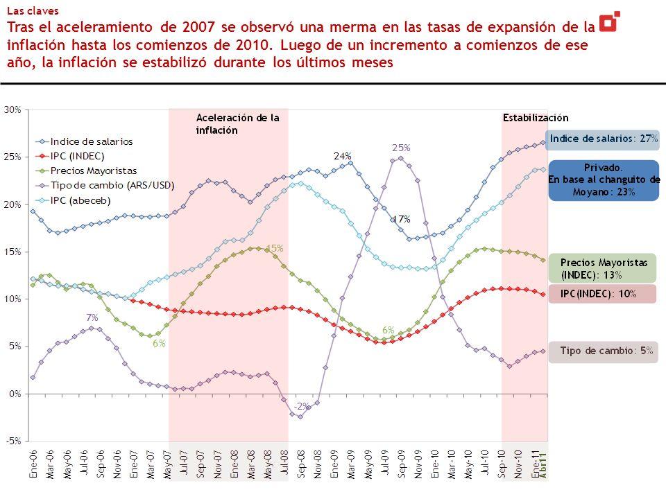 Las claves Tras el aceleramiento de 2007 se observó una merma en las tasas de expansión de la inflación hasta los comienzos de 2010.
