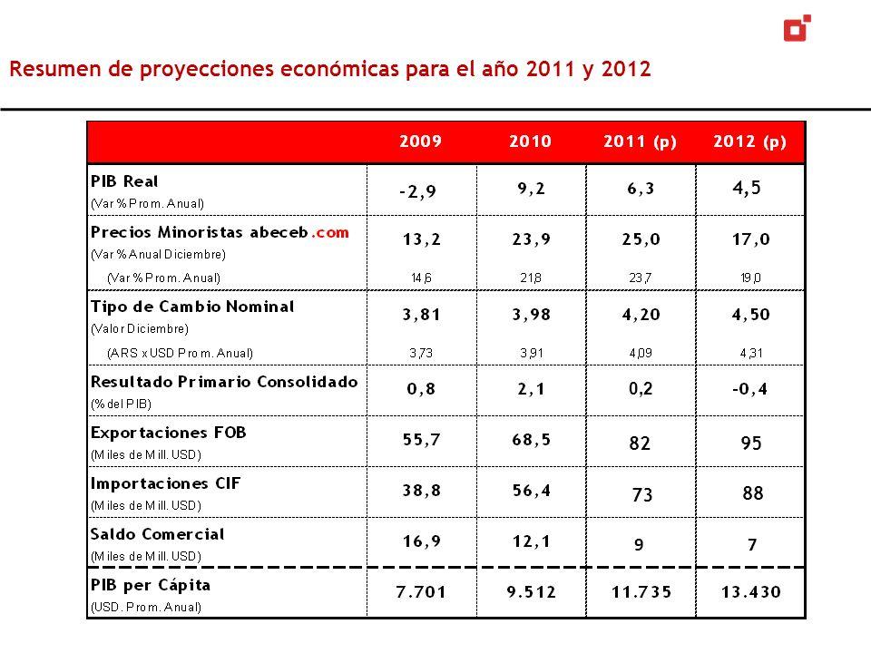 Resumen de proyecciones económicas para el año 2011 y 2012 4,5 0,2 9 73 82 7 95 88