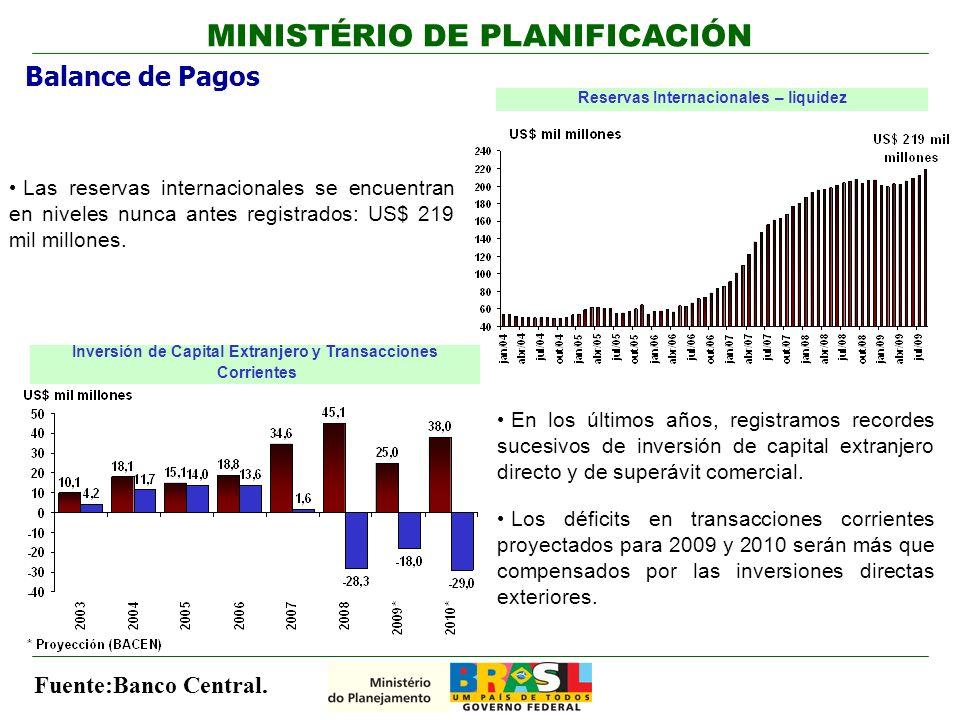 Balance de Pagos Reservas Internacionales – liquidez Fuente:Banco Central.
