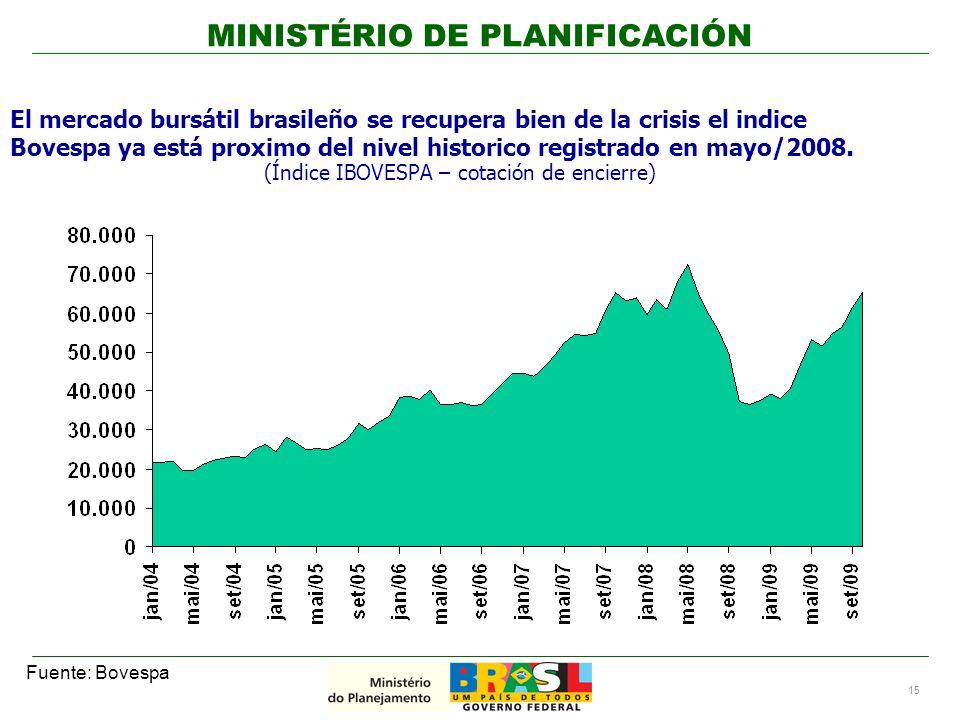 15 Fuente: Bovespa El mercado bursátil brasileño se recupera bien de la crisis el indice Bovespa ya está proximo del nivel historico registrado en mayo/2008.
