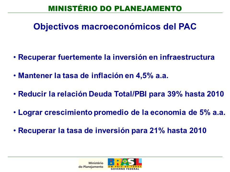 MINISTÉRIO DO PLANEJAMENTO Objectivos macroeconómicos del PAC Recuperar fuertemente la inversión en infraestructura Mantener la tasa de inflación en 4,5% a.a.