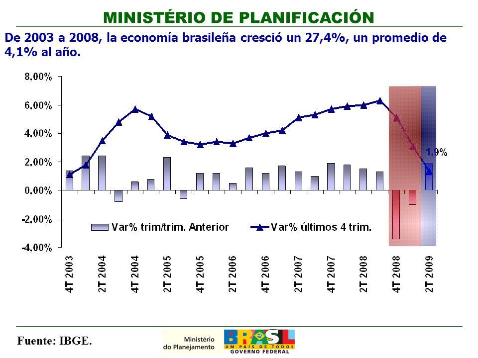 De 2003 a 2008, la economía brasileña cresció un 27,4%, un promedio de 4,1% al año.