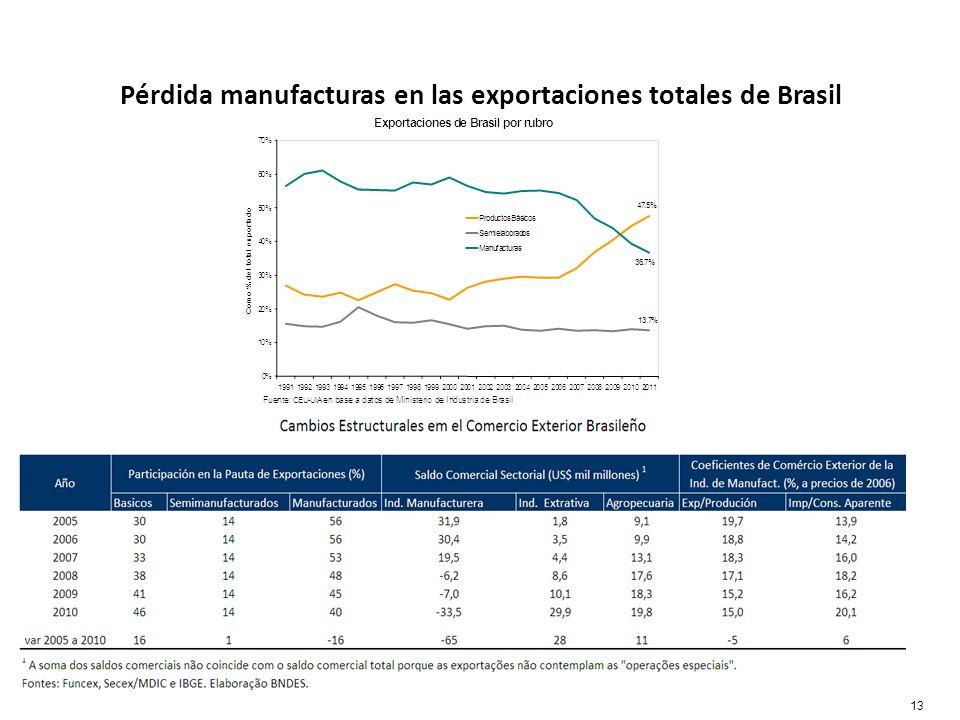 Pérdida manufacturas en las exportaciones totales de Brasil 13