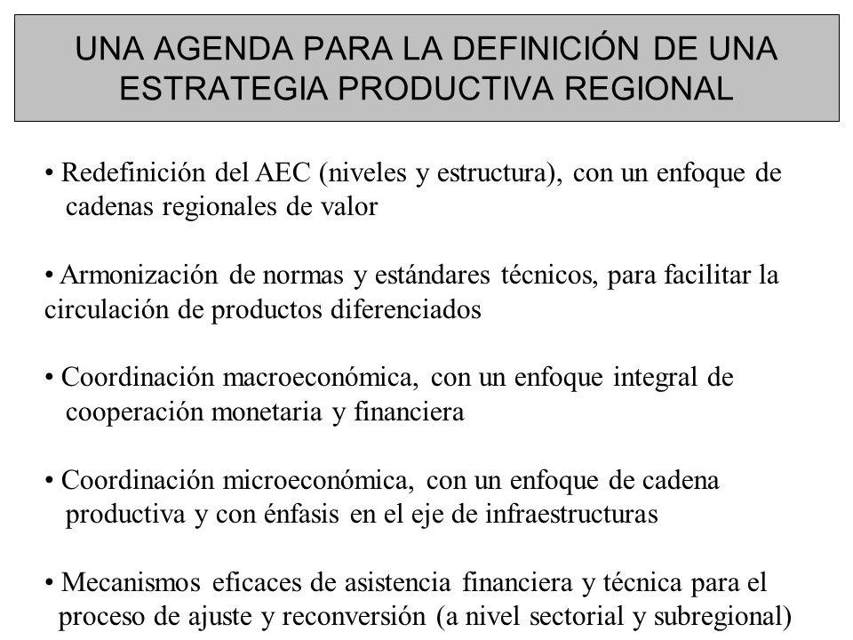 UNA AGENDA PARA LA DEFINICIÓN DE UNA ESTRATEGIA PRODUCTIVA REGIONAL Redefinición del AEC (niveles y estructura), con un enfoque de cadenas regionales de valor Armonización de normas y estándares técnicos, para facilitar la circulación de productos diferenciados Coordinación macroeconómica, con un enfoque integral de cooperación monetaria y financiera Coordinación microeconómica, con un enfoque de cadena productiva y con énfasis en el eje de infraestructuras Mecanismos eficaces de asistencia financiera y técnica para el proceso de ajuste y reconversión (a nivel sectorial y subregional)