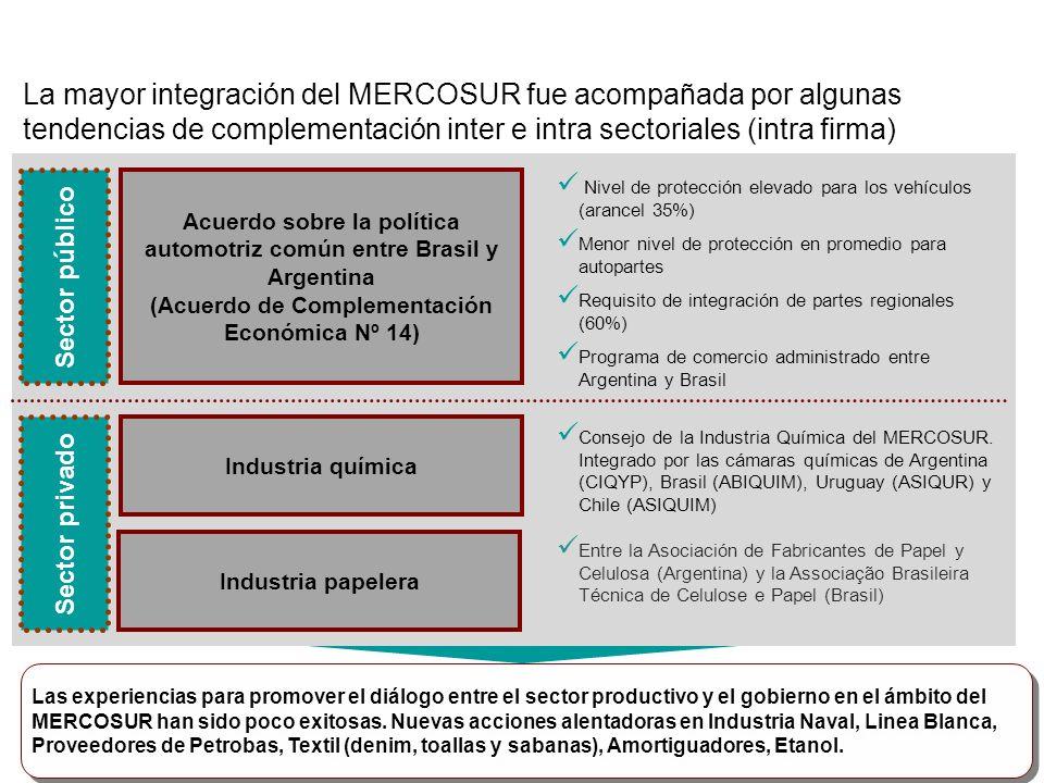 La mayor integración del MERCOSUR fue acompañada por algunas tendencias de complementación inter e intra sectoriales (intra firma) Entre la Asociación