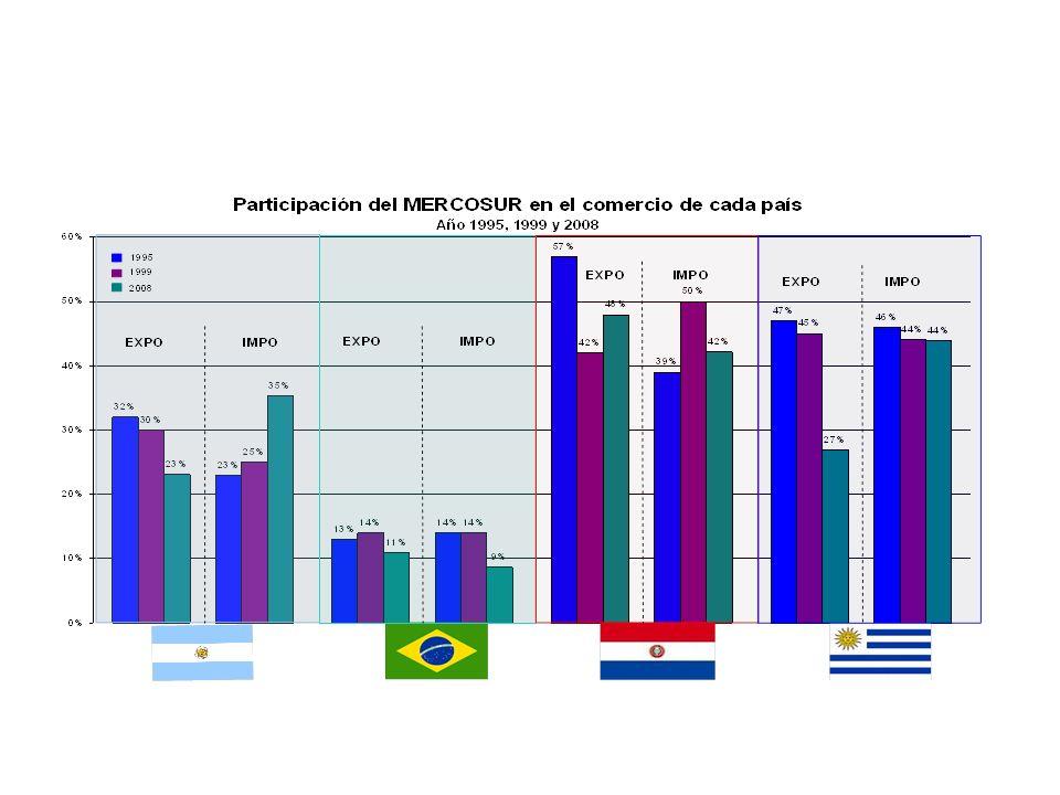 Balanza comercial con Brasil por trimestres.En millones de dólares.