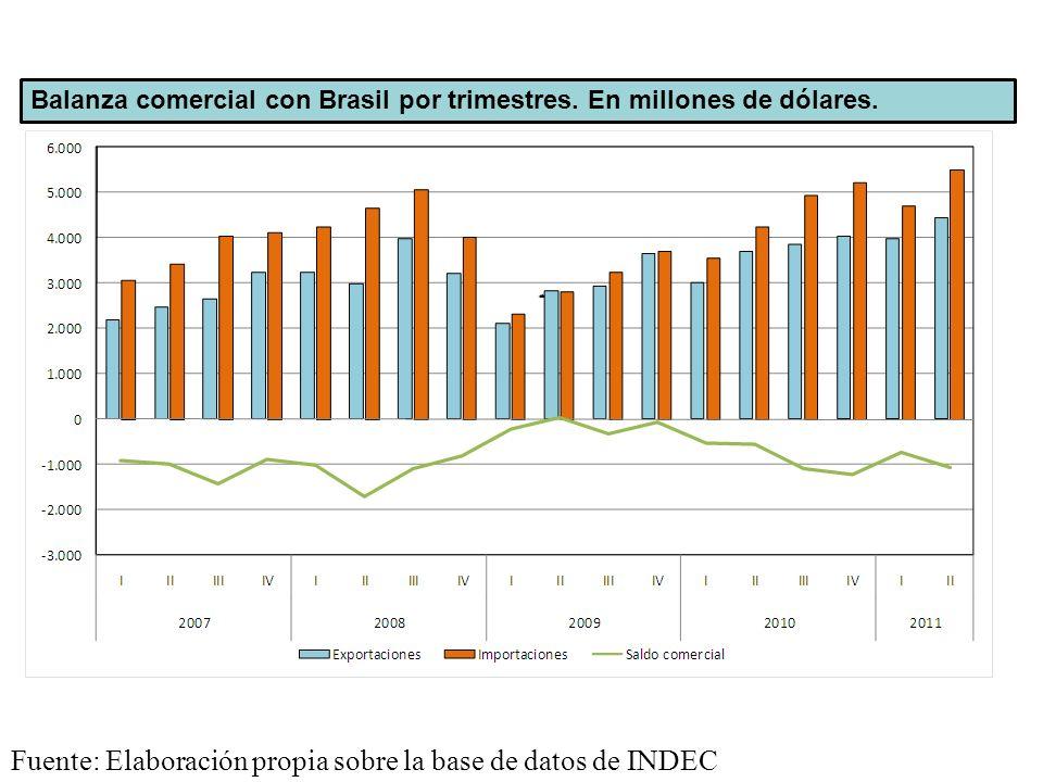 Balanza comercial con Brasil por trimestres. En millones de dólares. Fuente: Elaboración propia sobre la base de datos de INDEC