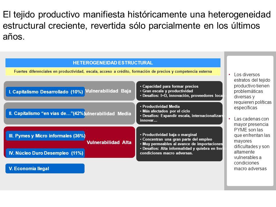 Vulnerabilidad Alta Vulnerabilidad Media Vulnerabilidad Baja El tejido productivo manifiesta históricamente una heterogeneidad estructural creciente, revertida sólo parcialmente en los últimos años.