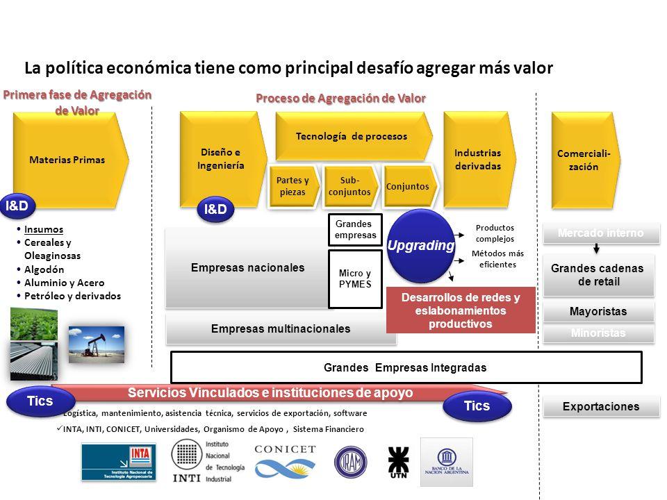 Tecnología de procesos Comerciali- zación Materias Primas Proceso de Agregación de Valor Diseño e Ingeniería Grandes cadenas de retail Grandes cadenas