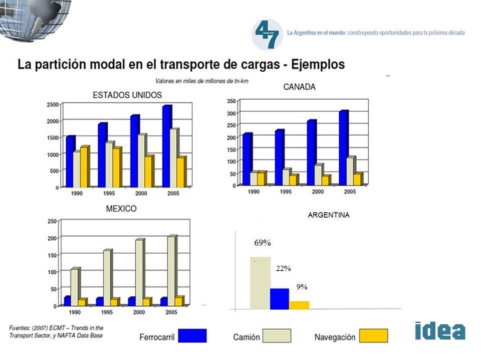ARGENTINA 69% 22% 9%
