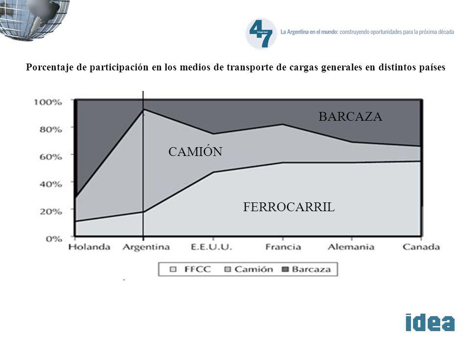 Porcentaje de participación en los medios de transporte de cargas generales en distintos países BARCAZA FERROCARRIL CAMIÓN