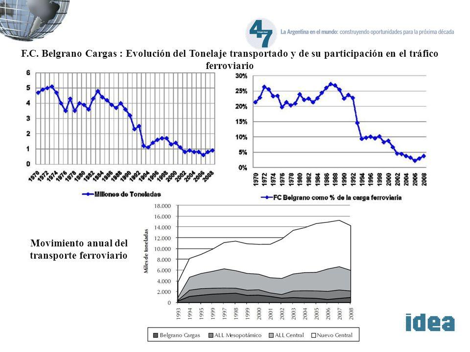 Movimiento anual del transporte ferroviario F.C. Belgrano Cargas : Evolución del Tonelaje transportado y de su participación en el tráfico ferroviario