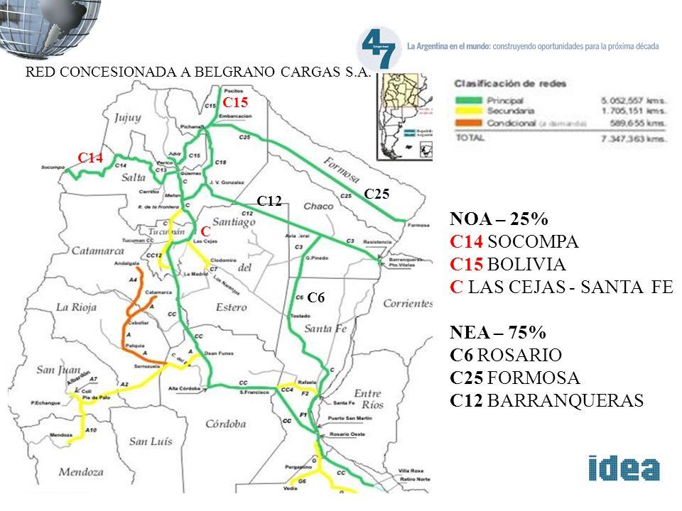 RED CONCESIONADA A BELGRANO CARGAS S.A. NOA – 25% C14 SOCOMPA C15 BOLIVIA C LAS CEJAS - SANTA FE NEA – 75% C6 ROSARIO C25 FORMOSA C12 BARRANQUERAS C14