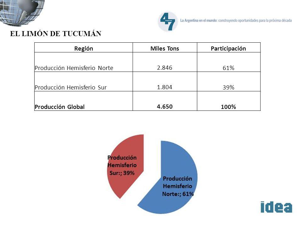 EL LIMÓN DE TUCUMÁN RegiónMiles TonsParticipación Producción Hemisferio Norte 2.84661% Producción Hemisferio Sur 1.80439% Producción Global 4.650100%