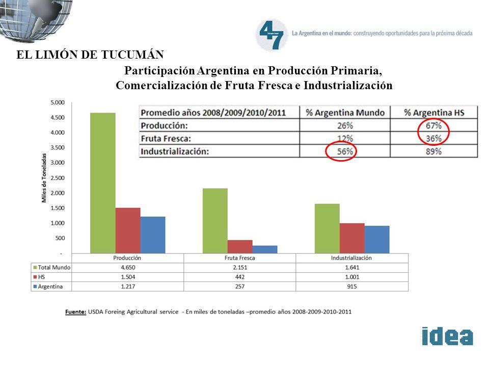 EL LIMÓN DE TUCUMÁN Participación Argentina en Producción Primaria, Comercialización de Fruta Fresca e Industrialización