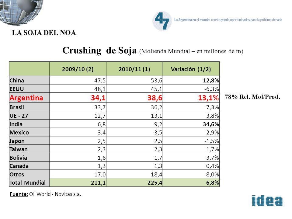 Crushing de Soja (Molienda Mundial – en millones de tn) 2009/10 (2)2010/11 (1)Variación (1/2) China47,553,612,8% EEUU48,145,1-6,3% Argentina34,138,613