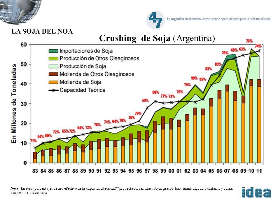 Crushing de Soja (Argentina) Nota: En rojo, porcentajes de uso efectivo de la capacidad teórica.(*)proyectado. Semillas: Soja, girasol, lino, maní, al