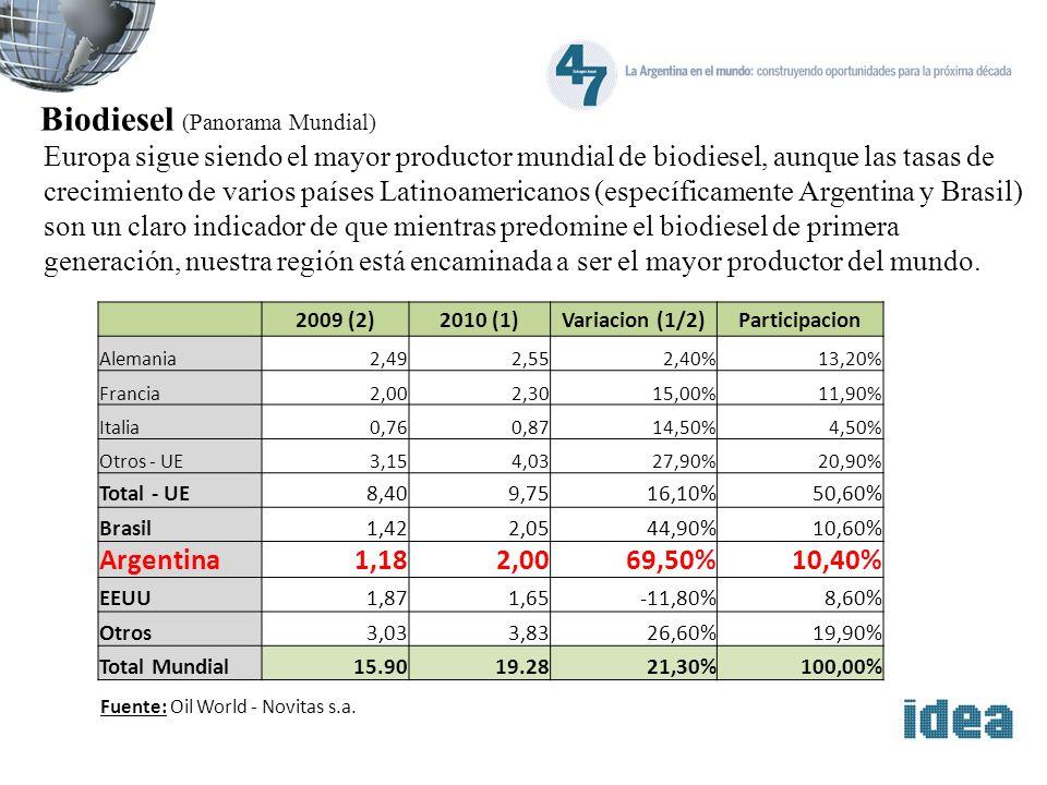 Biodiesel (Panorama Mundial) Europa sigue siendo el mayor productor mundial de biodiesel, aunque las tasas de crecimiento de varios países Latinoameri