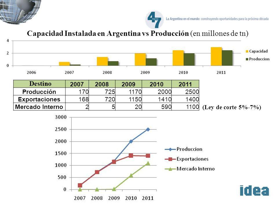 Capacidad Instalada en Argentina vs Producción (en millones de tn) 20072008200920102011 Producción170725117020002500 Exportaciones168720115014101400 M