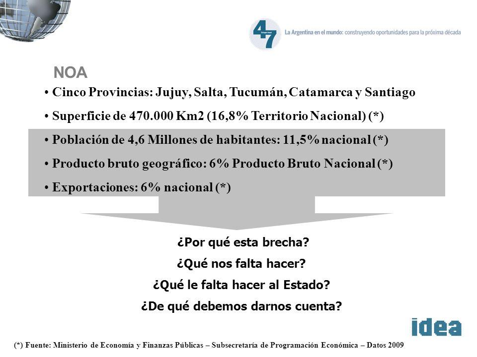 NOA Cinco Provincias: Jujuy, Salta, Tucumán, Catamarca y Santiago Superficie de 470.000 Km2 (16,8% Territorio Nacional) (*) Población de 4,6 Millones