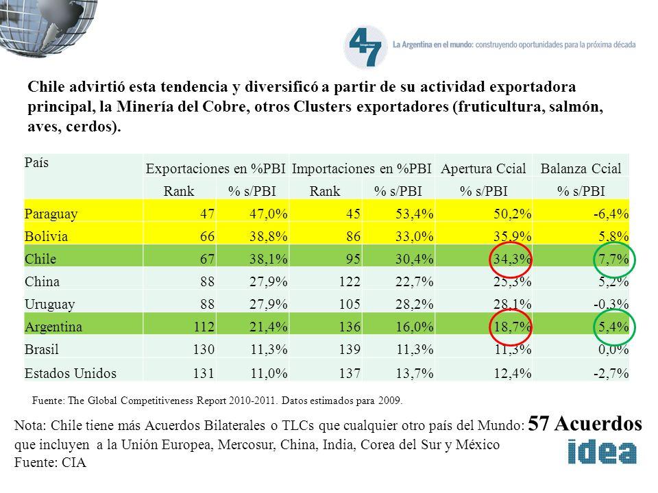 Fuente: The Global Competitiveness Report 2010-2011. Datos estimados para 2009. Nota: Chile tiene más Acuerdos Bilaterales o TLCs que cualquier otro p