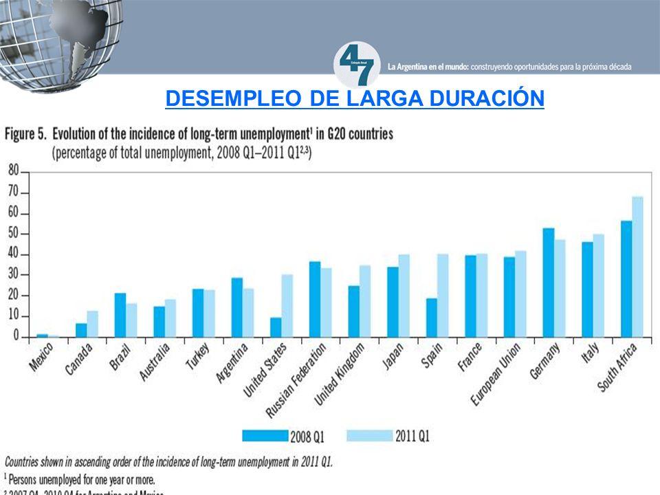 DESEMPLEO DE LARGA DURACIÓN