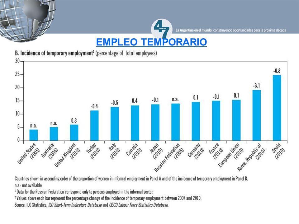 EMPLEO TEMPORARIO
