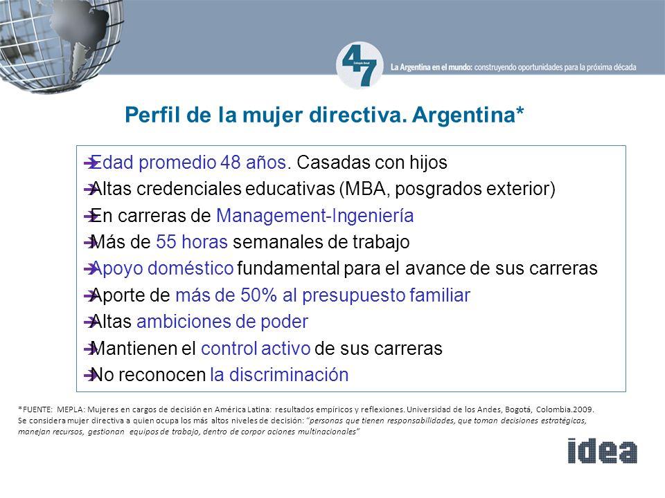 99 *FUENTE: MEPLA: Mujeres en cargos de decisión en América Latina: resultados empíricos y reflexiones.