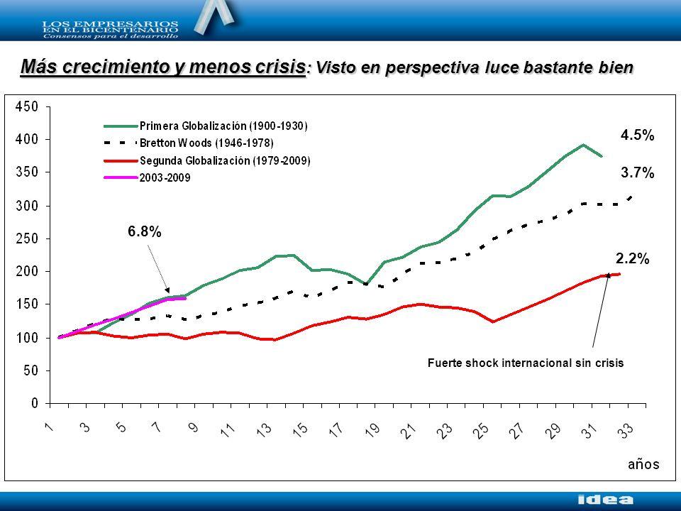 Más crecimiento y menos crisis : Visto en perspectiva luce bastante bien 2.2% 6.8% 3.7% 4.5% Fuerte shock internacional sin crisis