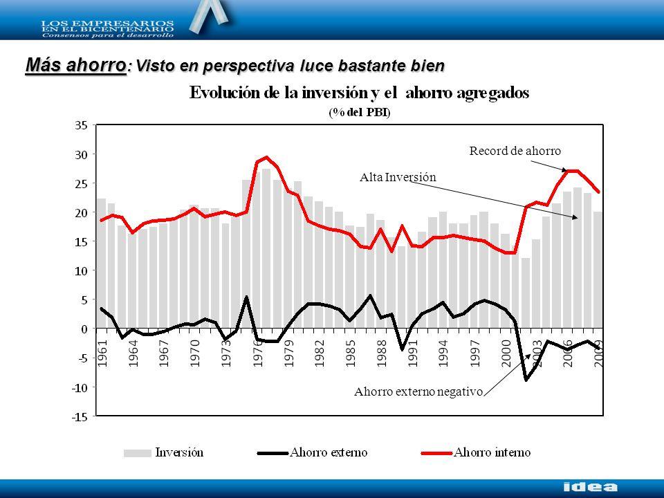 Alto ahorro nacional = Superávit de cuenta corriente + Alta Inversión Record de ahorro Alta Inversión Ahorro externo negativo Más ahorro : Visto en perspectiva luce bastante bien