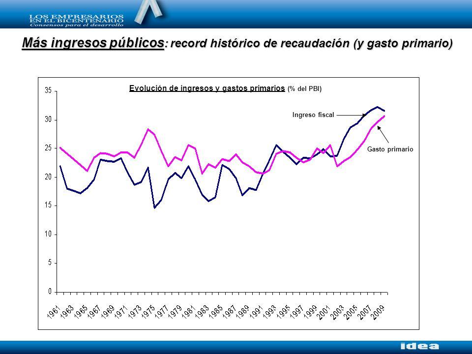 Más ingresos públicos : record histórico de recaudación (y gasto primario) Evolución de ingresos y gastos primarios (% del PBI) Gasto primario Ingreso fiscal