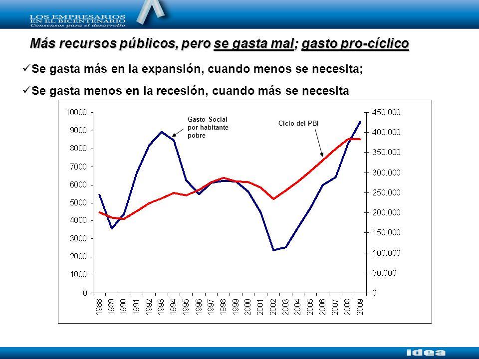 Se gasta más en la expansión, cuando menos se necesita; Se gasta menos en la recesión, cuando más se necesita Más recursos públicos, pero se gasta mal; gasto pro-cíclico Gasto Social por habitante pobre Ciclo del PBI